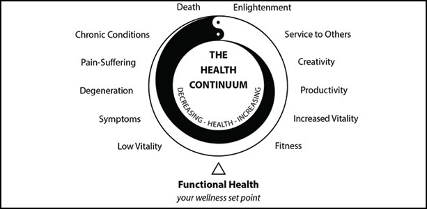 The Health Continuum Elson Haas