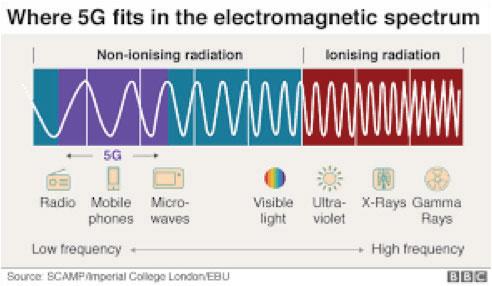 5g electromagnetic spectrum